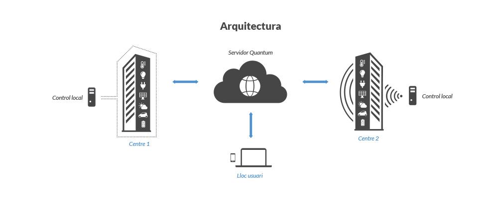arquitectura Quantum Smart Energy
