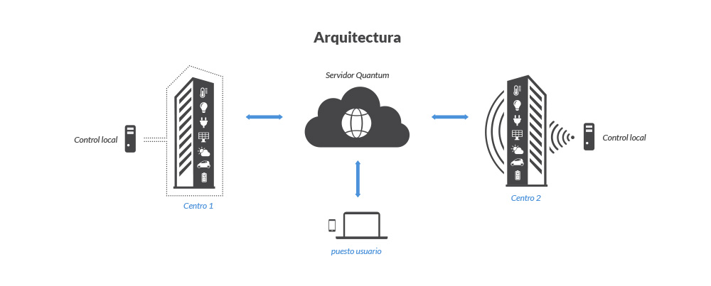 arquitectura Quantum Smart Energy